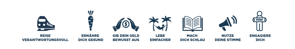 Die sieben Climate Signposts © POW Österreich
