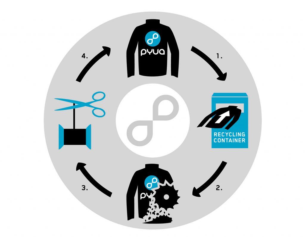 PYUA wünscht sich einen ewigen Recyclingkreislauf © PYUA